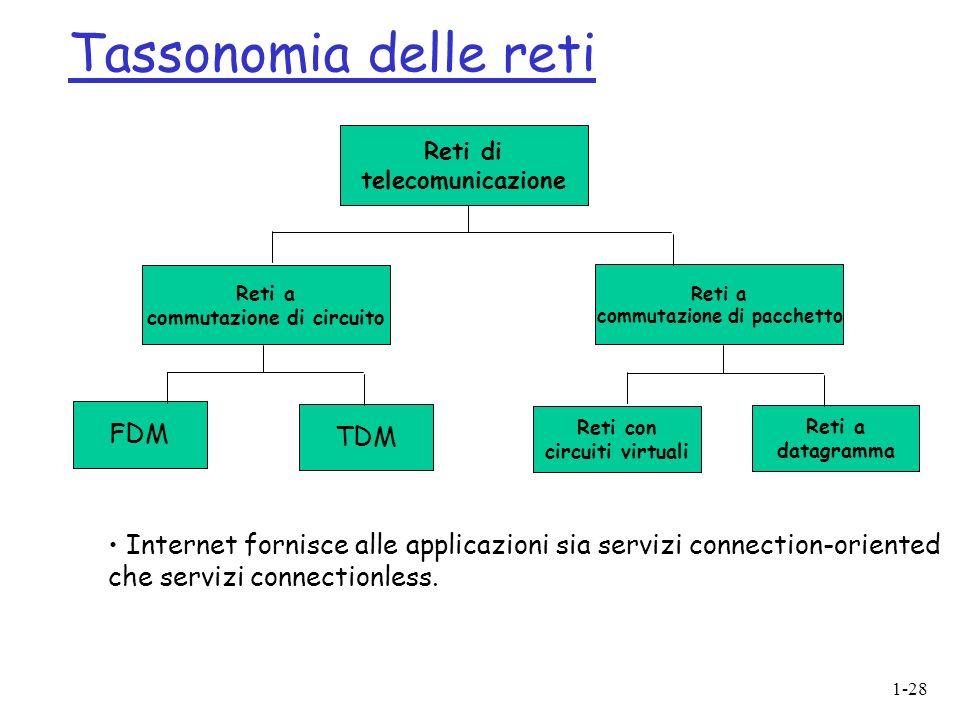 1-28 Tassonomia delle reti Reti di telecomunicazione Reti a commutazione di circuito FDM TDM Reti a commutazione di pacchetto Reti con circuiti virtuali Reti a datagramma Internet fornisce alle applicazioni sia servizi connection-oriented che servizi connectionless.