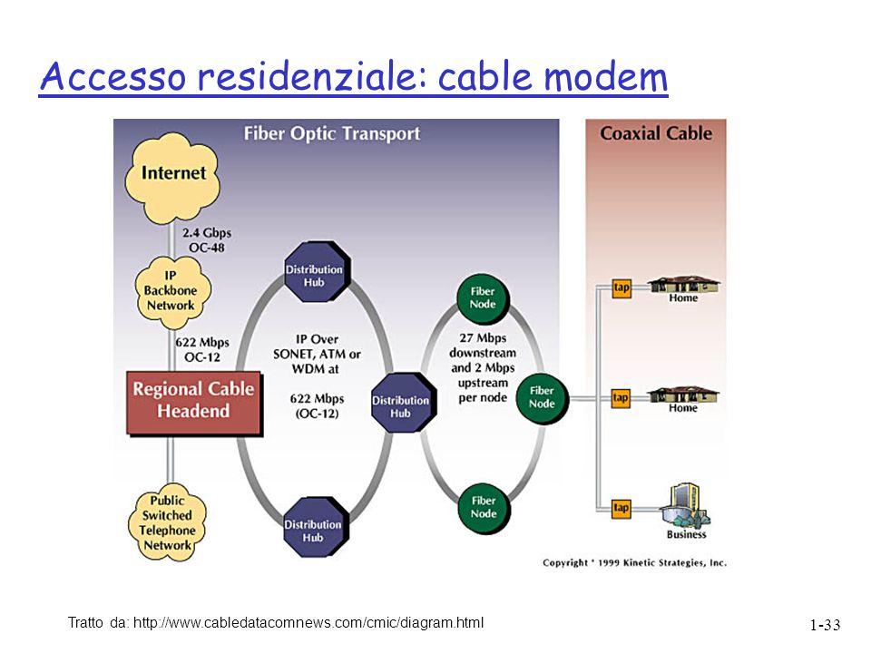1-33 Accesso residenziale: cable modem Tratto da: http://www.cabledatacomnews.com/cmic/diagram.html