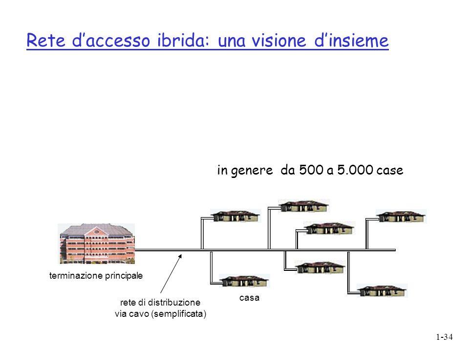 1-34 Rete daccesso ibrida: una visione dinsieme casa terminazione principale rete di distribuzione via cavo (semplificata) in genere da 500 a 5.000 case
