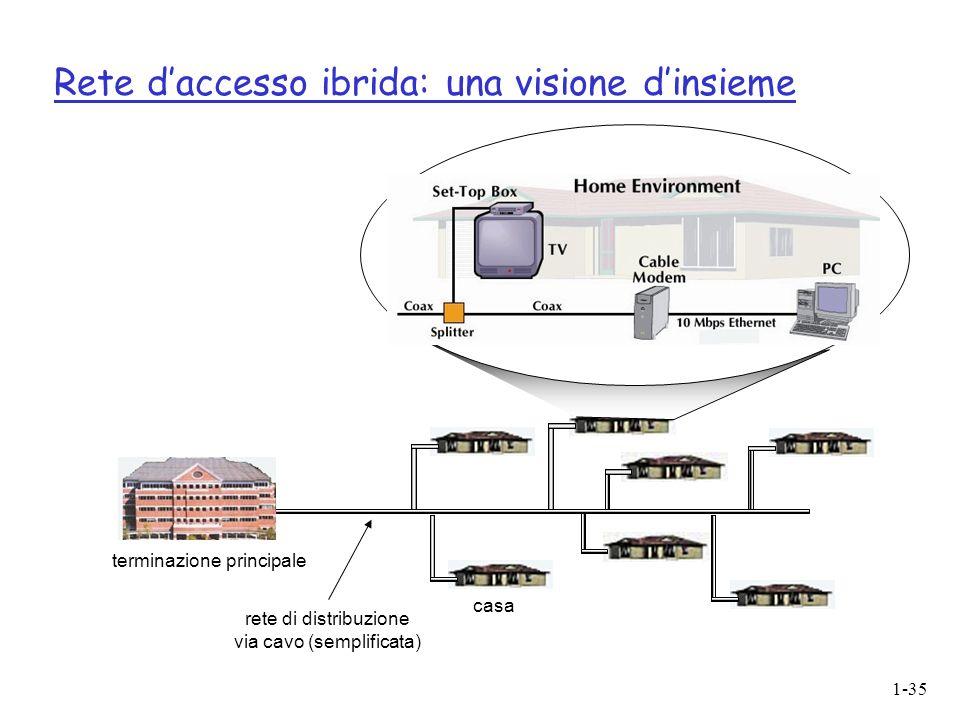 1-35 Rete daccesso ibrida: una visione dinsieme casa terminazione principale rete di distribuzione via cavo (semplificata)