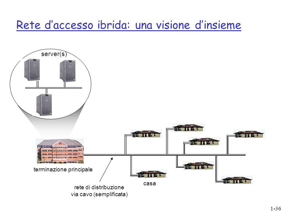 1-36 Rete daccesso ibrida: una visione dinsieme casa terminazione principale rete di distribuzione via cavo (semplificata) server(s)
