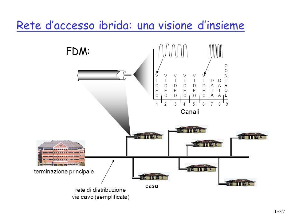 1-37 Rete daccesso ibrida: una visione dinsieme casa terminazione principale rete di distribuzione via cavo (semplificata) Canali VIDEOVIDEO VIDEOVIDEO VIDEOVIDEO VIDEOVIDEO VIDEOVIDEO VIDEOVIDEO DATADATA DATADATA CONTROLCONTROL 1234 56789 FDM: