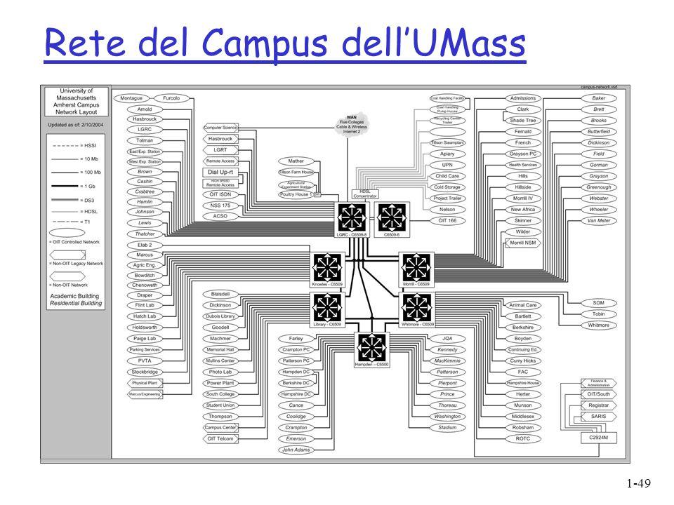 1-49 Rete del Campus dellUMass