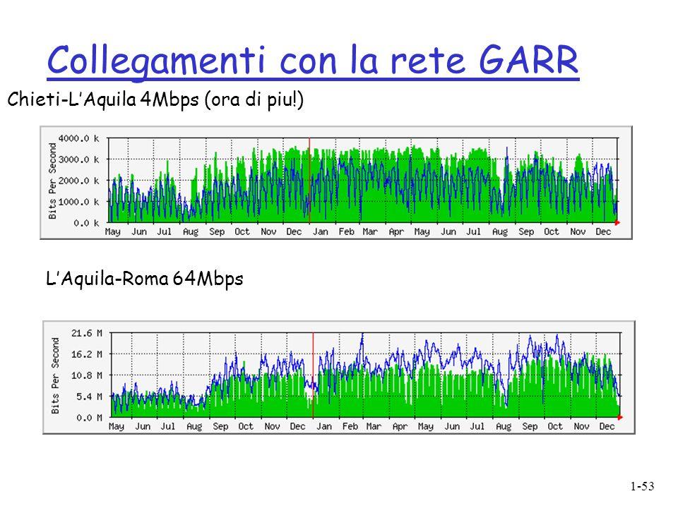1-53 Collegamenti con la rete GARR Chieti-LAquila 4Mbps (ora di piu!) LAquila-Roma 64Mbps