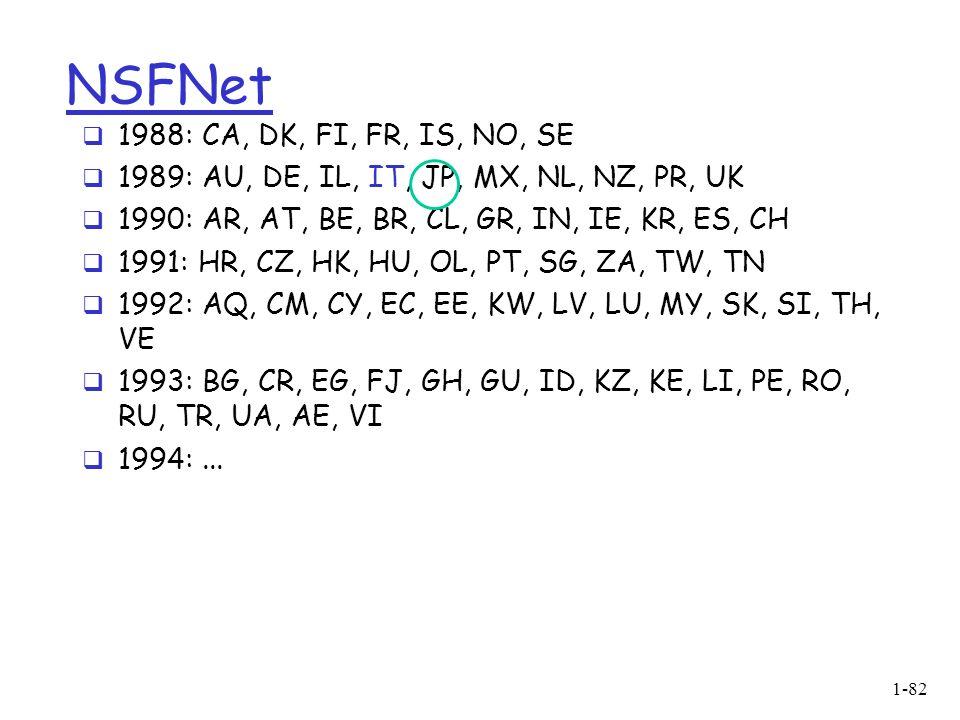 1-82 NSFNet 1988: CA, DK, FI, FR, IS, NO, SE 1989: AU, DE, IL, IT, JP, MX, NL, NZ, PR, UK 1990: AR, AT, BE, BR, CL, GR, IN, IE, KR, ES, CH 1991: HR, CZ, HK, HU, OL, PT, SG, ZA, TW, TN 1992: AQ, CM, CY, EC, EE, KW, LV, LU, MY, SK, SI, TH, VE 1993: BG, CR, EG, FJ, GH, GU, ID, KZ, KE, LI, PE, RO, RU, TR, UA, AE, VI 1994:...