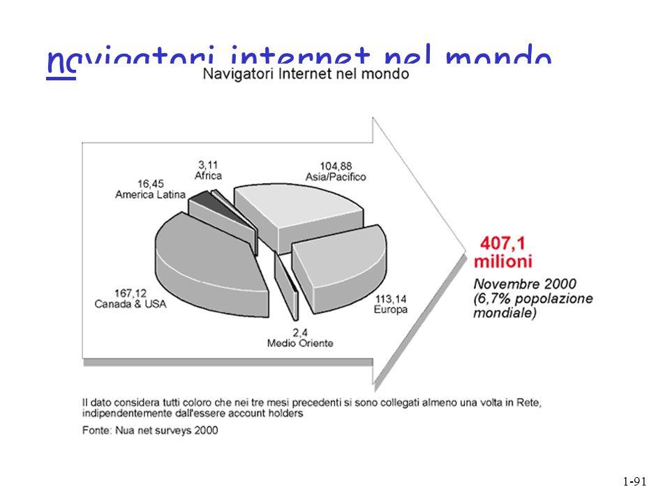 1-91 navigatori internet nel mondo