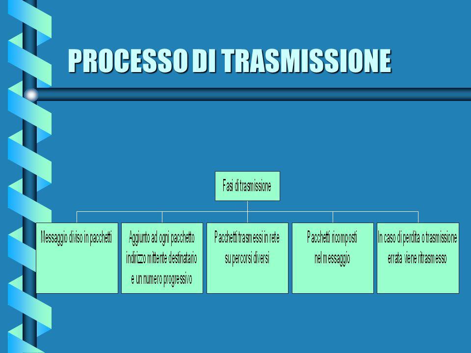 PROCESSO DI TRASMISSIONE