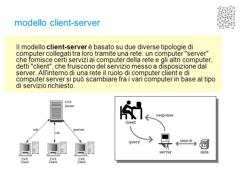 modello client-server Il modello client-server è basato su due diverse tipologie di computer collegati tra loro tramite una rete: un computer