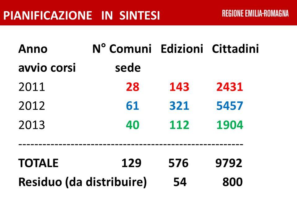 PIANIFICAZIONE IN SINTESI Anno N° Comuni Edizioni Cittadini avvio corsi sede 2011 28 143 2431 2012 61 321 5457 2013 40 112 1904 -------------------------------------------------------- TOTALE 129 576 9792 Residuo (da distribuire) 54 800