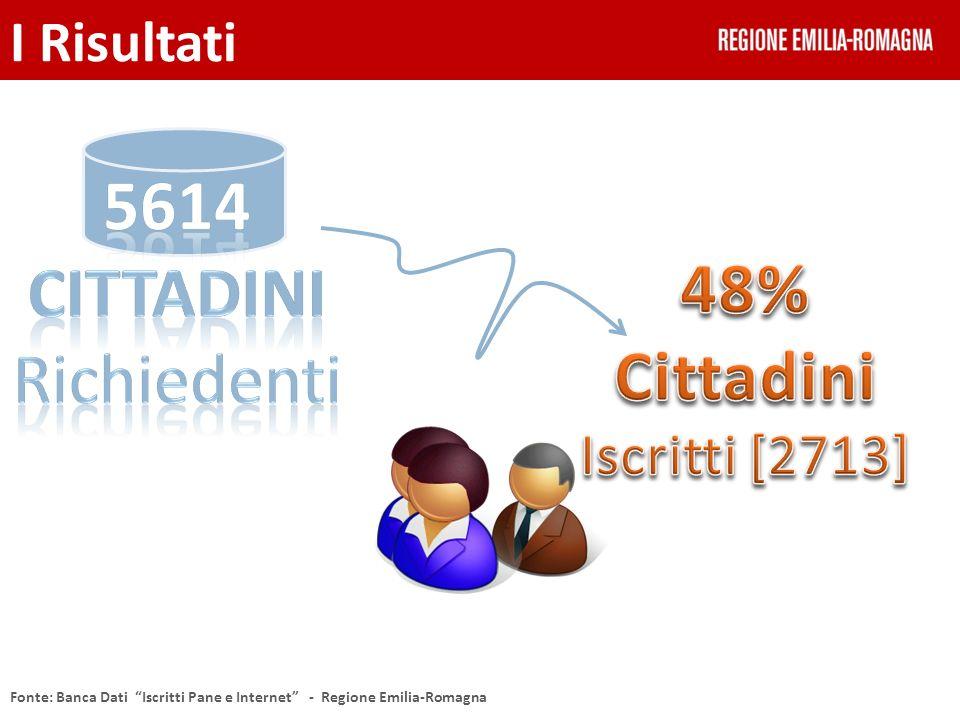 I cittadini per genere I Risultati Fonte: Banca Dati Iscritti Pane e Internet - Regione Emilia-Romagna
