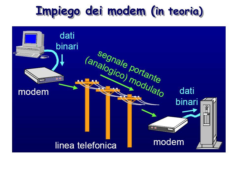 Trasmissione digitale Banda larga Trasmissione digitale Banda larga