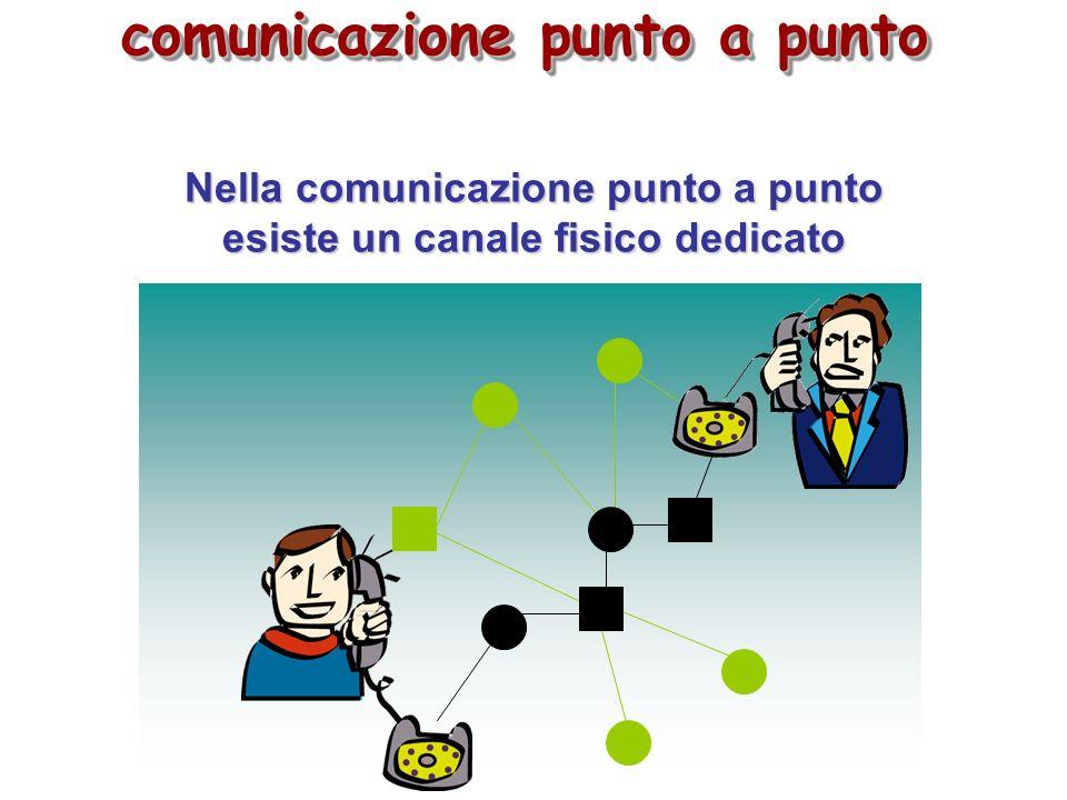 Il canale di comunicazione Linea dedicata/commutata Il canale di comunicazione Linea dedicata/commutata