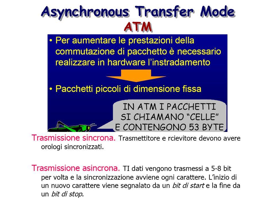 Rete - Pacchetti - Instradamento routing routing Ferrovia = Rete Treno = Locomotiva + Carrello Intestazione + Dati