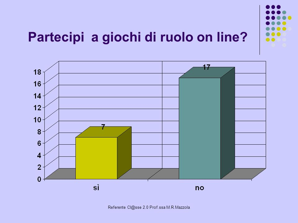 Referente Cl@sse 2.0 Prof.ssa M.R.Mazzola Partecipi a giochi di ruolo on line?