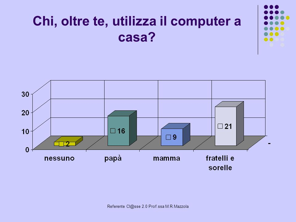 Referente Cl@sse 2.0 Prof.ssa M.R.Mazzola Chi, oltre te, utilizza il computer a casa?