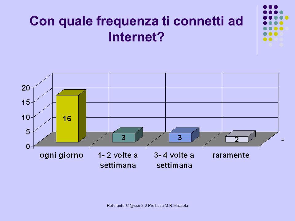 Referente Cl@sse 2.0 Prof.ssa M.R.Mazzola Con quale frequenza ti connetti ad Internet?