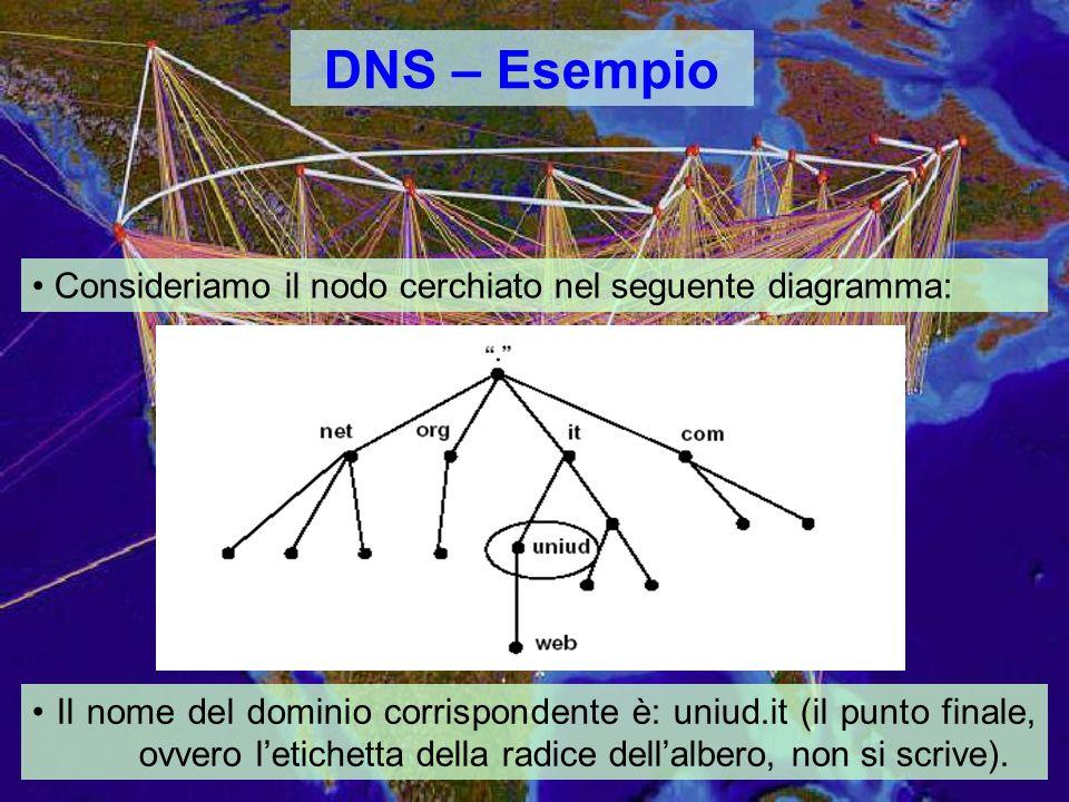 DNS – Esempio Consideriamo il nodo cerchiato nel seguente diagramma: Il nome del dominio corrispondente è: uniud.it (il punto finale, ovvero letichetta della radice dellalbero, non si scrive).