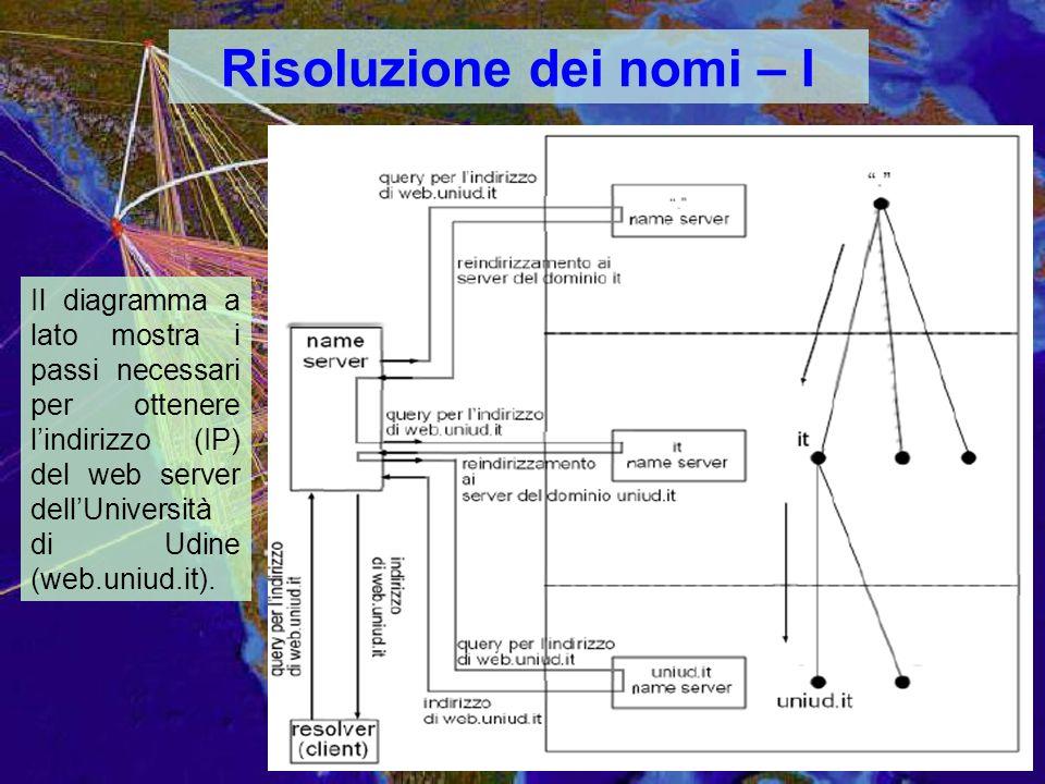 Risoluzione dei nomi – I Il diagramma a lato mostra i passi necessari per ottenere lindirizzo (IP) del web server dellUniversità di Udine (web.uniud.it).