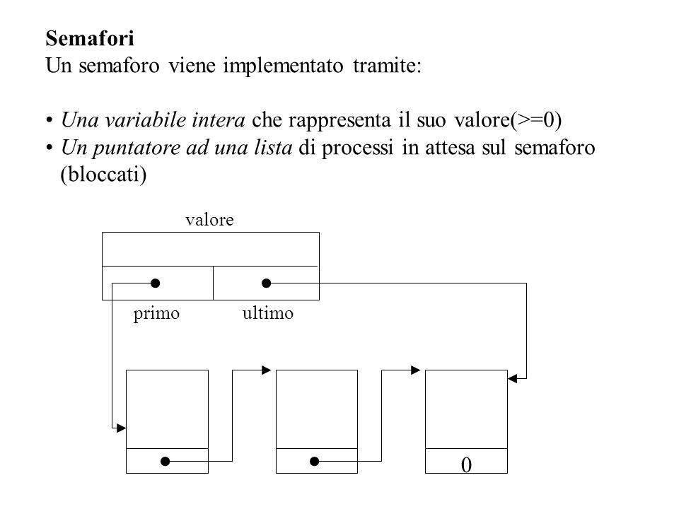 Semafori Un semaforo viene implementato tramite: Una variabile intera che rappresenta il suo valore(>=0) Un puntatore ad una lista di processi in attesa sul semaforo (bloccati) primoultimo valore 0
