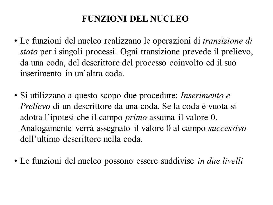 FUNZIONI DEL NUCLEO Le funzioni del nucleo realizzano le operazioni di transizione di stato per i singoli processi.
