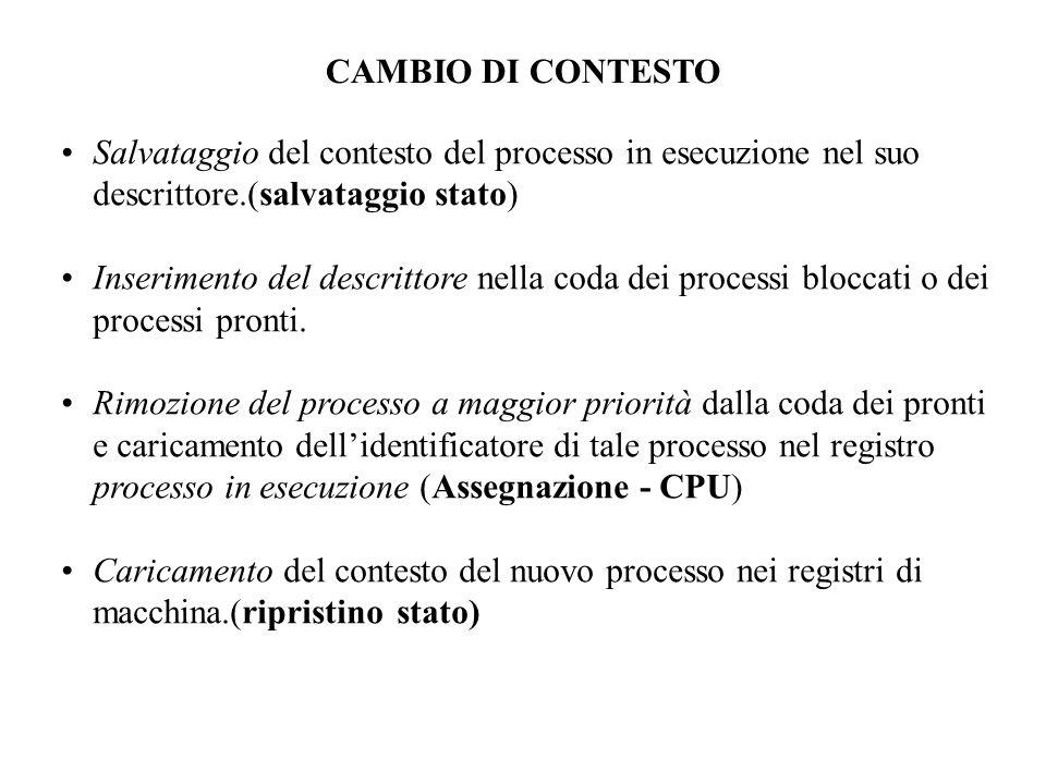 Salvataggio del contesto del processo in esecuzione nel suo descrittore.(salvataggio stato) Inserimento del descrittore nella coda dei processi bloccati o dei processi pronti.