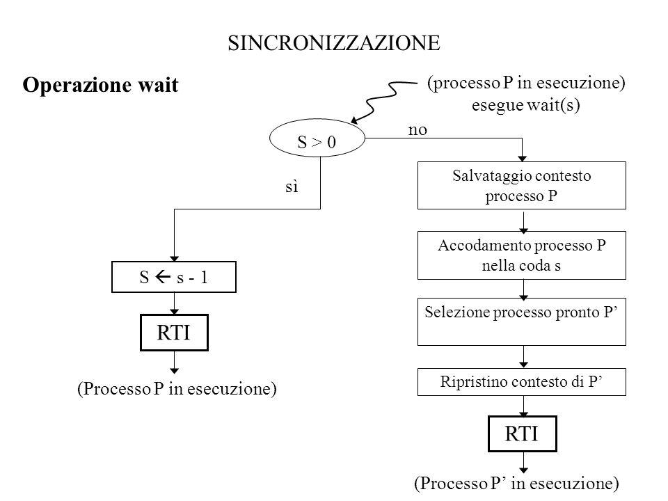 SINCRONIZZAZIONE Operazione wait S > 0 RTI Salvataggio contesto processo P Accodamento processo P nella coda s Selezione processo pronto P' Ripristino contesto di P' (Processo P' in esecuzione) S  s - 1 RTI (Processo P in esecuzione) no sì (processo P in esecuzione) esegue wait(s)