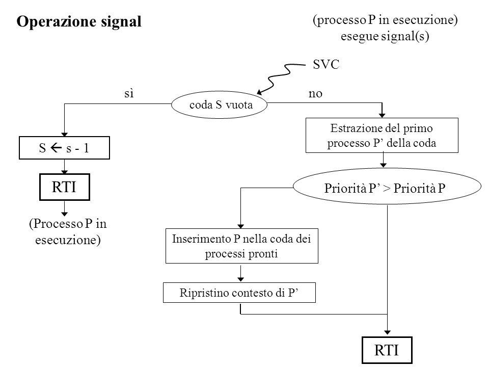 Operazione signal sì (processo P in esecuzione) esegue signal(s) coda S vuota Estrazione del primo processo P' della coda S  s - 1 RTI (Processo P in esecuzione) no Priorità P' > Priorità P Inserimento P nella coda dei processi pronti Ripristino contesto di P' RTI SVC