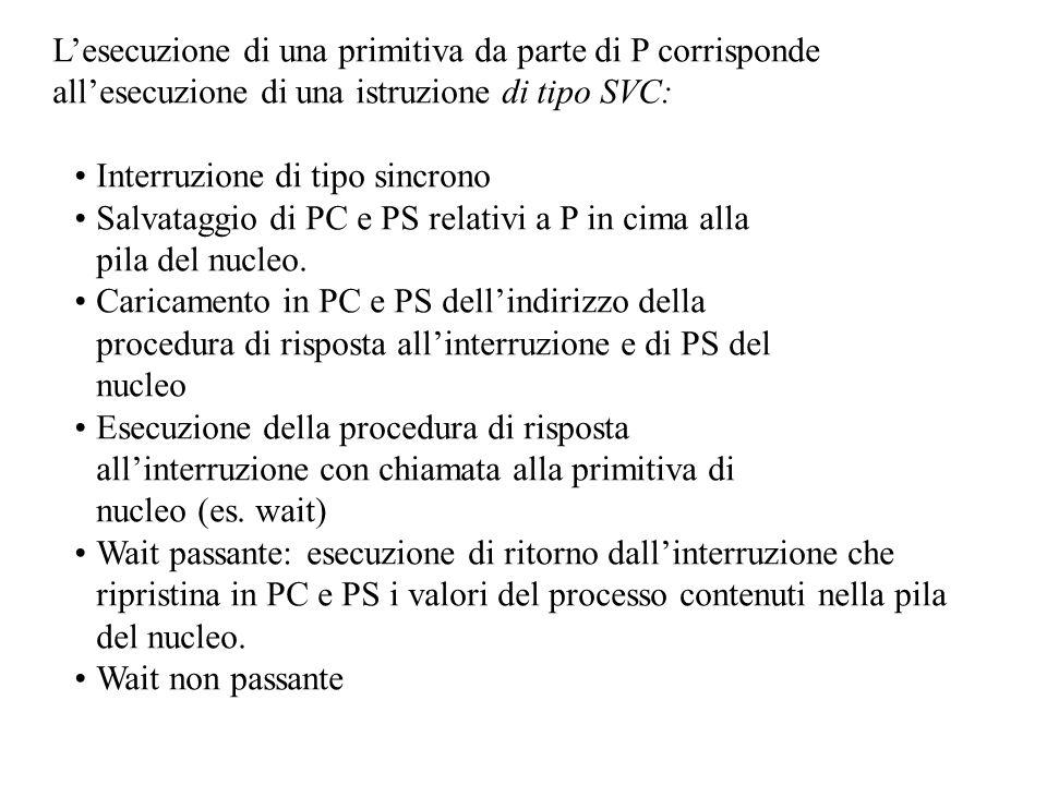 L'esecuzione di una primitiva da parte di P corrisponde all'esecuzione di una istruzione di tipo SVC: Interruzione di tipo sincrono Salvataggio di PC e PS relativi a P in cima alla pila del nucleo.