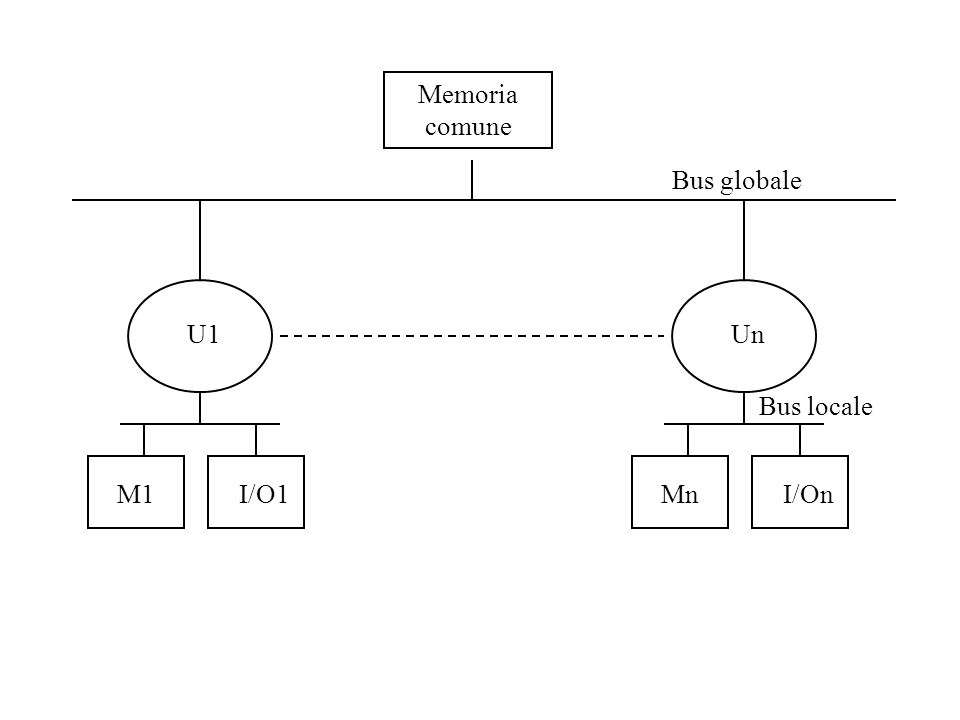 Memoria comune M1I/O1 U1 MnI/On Bus globale Un Bus locale