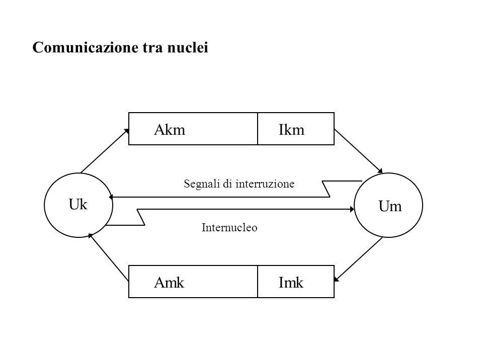 Comunicazione tra nuclei Akm Uk Um Segnali di interruzione Ikm AmkImk Internucleo