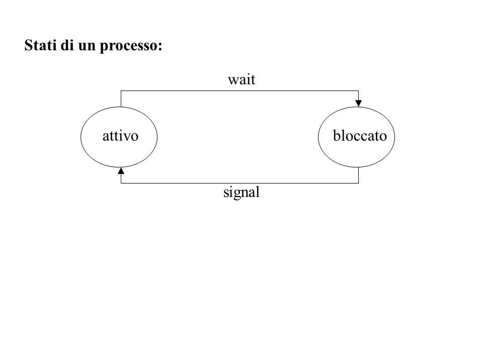 Stati di un processo in sistemi in cui il numero di processi supera il numero delle unità di elaborazione: pronto esecuzione bloccato Assegnazione unità di elaborazione Revoca unità di elaborazione wait signal