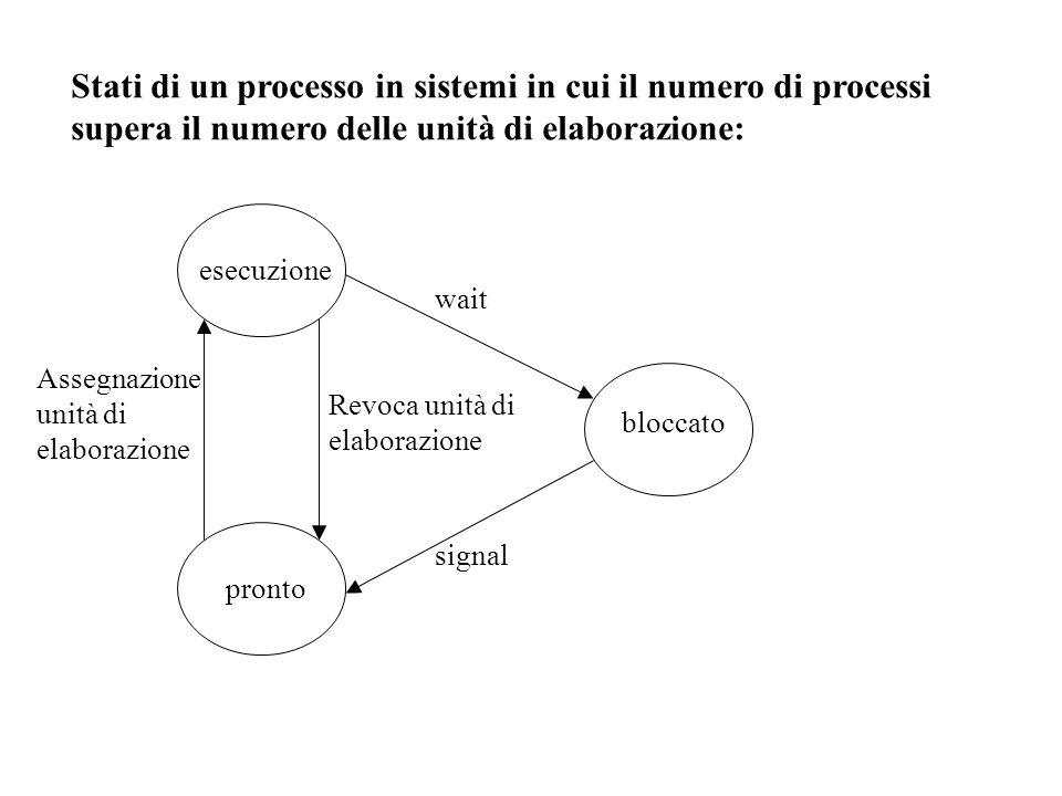 Quando un processo perde il controllo del processore, il contenuto dei registri del processore viene salvato in un'area di memoria associata al processo, chiamata descrittore.