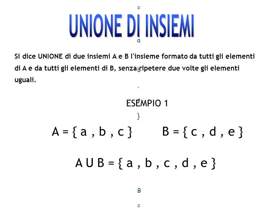 Si dice UNIONE di due insiemi A e B l'insieme formato da tutti gli elementi di A e da tutti gli elementi di B, senza ripetere due volte gli elementi u