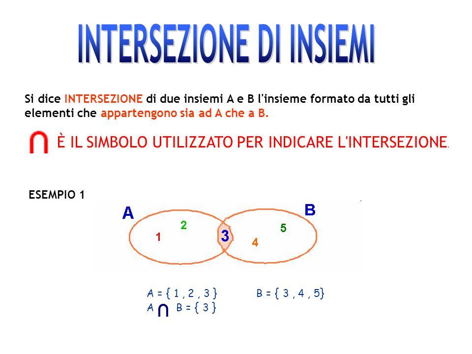 Si dice INTERSEZIONE di due insiemi A e B l'insieme formato da tutti gli elementi che appartengono sia ad A che a B. È IL SIMBOLO UTILIZZATO PER INDIC