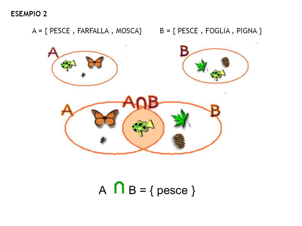 A = { PESCE, FARFALLA, MOSCA} B = { PESCE, FOGLIA, PIGNA } ESEMPIO 2 A B = { pesce }