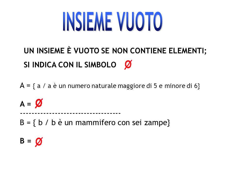 UN INSIEME È VUOTO SE NON CONTIENE ELEMENTI; SI INDICA CON IL SIMBOLO A = { a / a è un numero naturale maggiore di 5 e minore di 6} A = --------------