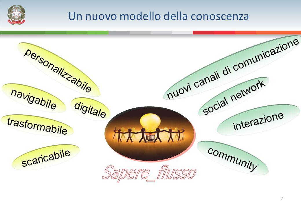 7 Un nuovo modello della conoscenza digitale scaricabile trasformabile navigabile personalizzabile interazione community nuovi canali di comunicazione social network