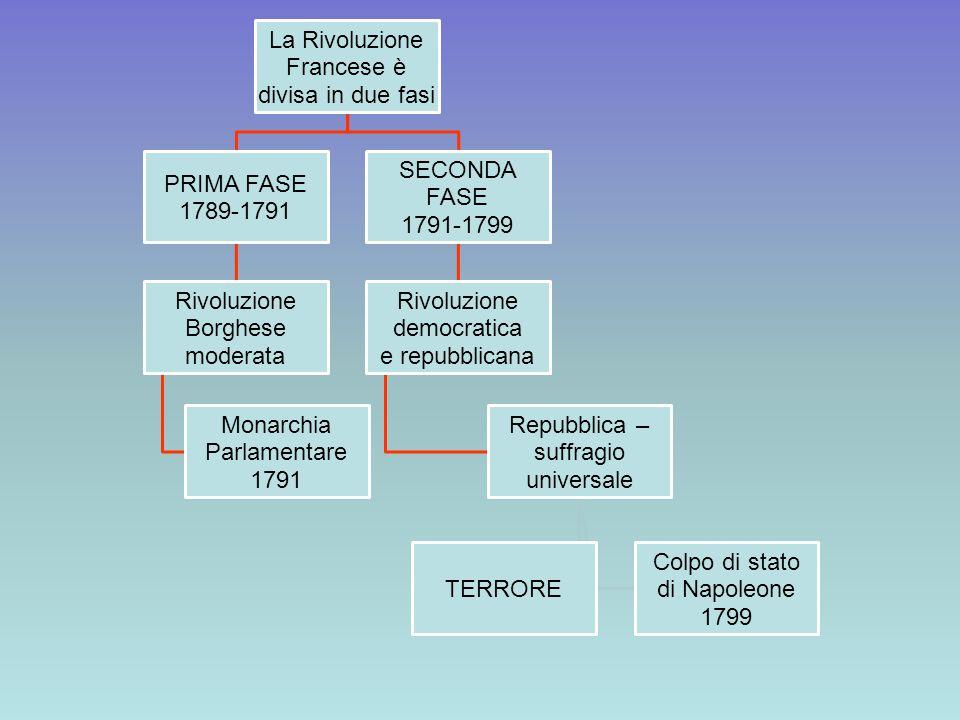 La Rivoluzione Francese è divisa in due fasi PRIMA FASE 1789-1791 Rivoluzione Borghese moderata Monarchia Parlamentare 1791 SECONDA FASE 1791-1799 Riv