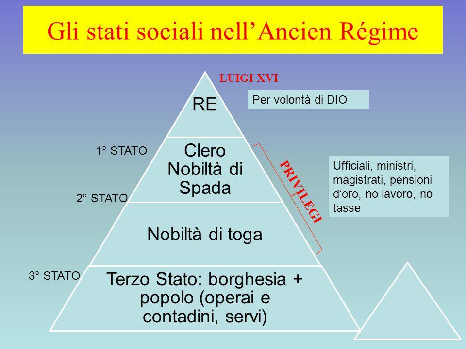 PRIVILEGI RE Clero Nobiltà di Spada Nobiltà di toga Terzo Stato: borghesia + popolo (operai e contadini, servi) Ufficiali, ministri, magistrati, pensi
