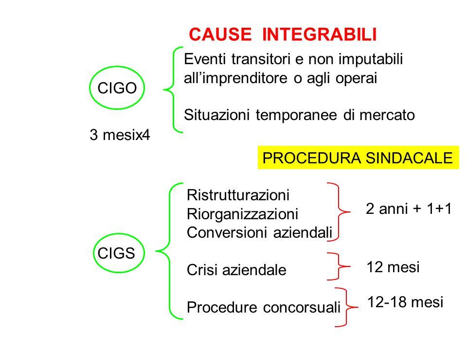 CIGO Eventi transitori e non imputabili all'imprenditore o agli operai Situazioni temporanee di mercato CIGS Ristrutturazioni Riorganizzazioni Convers