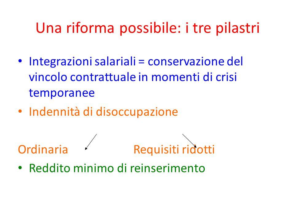 Una riforma possibile: i tre pilastri Integrazioni salariali = conservazione del vincolo contrattuale in momenti di crisi temporanee Indennità di diso