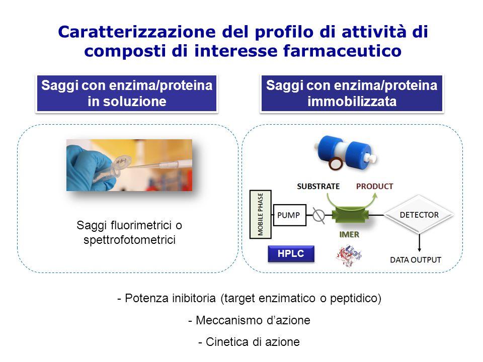 Parametri ADME Studio della farmacocinetica di un farmaco:A Assorbimento DDistribuzione MMetabolismo EEscrezione Solo la frazione libera del farmaco può legare al target (C.