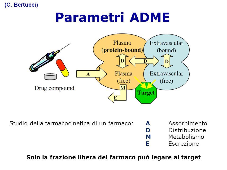 Parametri ADME Studio della farmacocinetica di un farmaco:A Assorbimento DDistribuzione MMetabolismo EEscrezione Solo la frazione libera del farmaco p