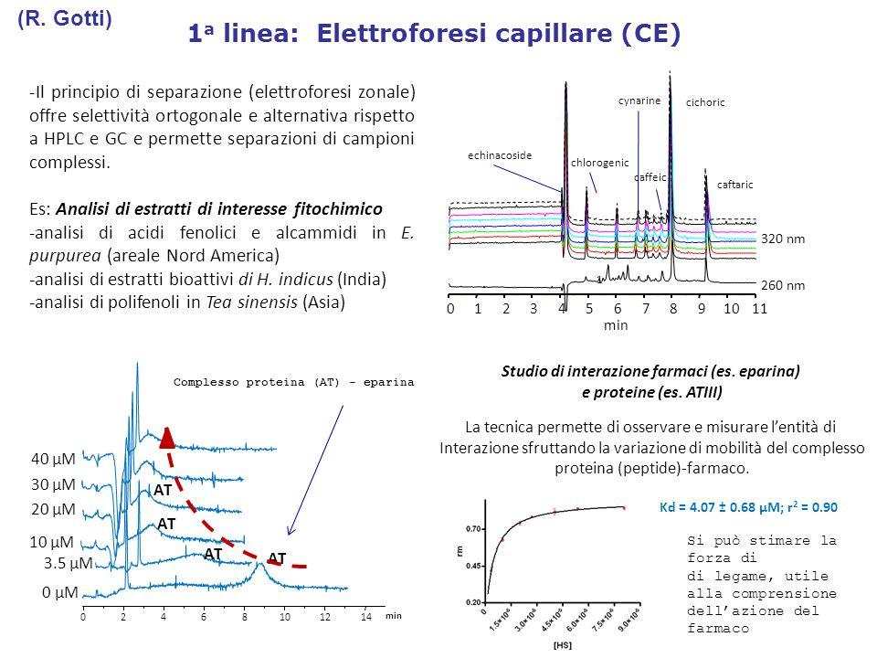 2 a linea: Gas Cromatografia-Spettrometria di massa - Il campionamento Solid phase microextraction (SPME) offre la possibilità di ampliare le applicazioni GC-MS Food Odorants: 1 1,5-octadien-3-one 2 Linalol oxide 3 Heptadienal 4 Linalol 5 Nonadienal 6 Menthol (IS) 7 β-damascenone 8 β-damascone 9 β-ionone Estrazione SPME Desorbimento termico Alla colonna GC-MS per la separazione ed analisi Analisi di sostanze aromatizzanti in alimenti, cosmetici, etc… utili nella caratterizzazione e controllo qualità del prodotto Analisi di metaboliti (es.