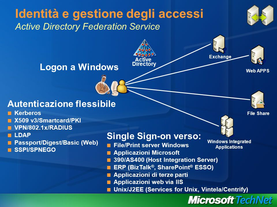 Identità e gestione degli accessi Active Directory Federation Service Active Directory Logon a Windows Autenticazione flessibile Kerberos X509 v3/Smartcard/PKI VPN/802.1x/RADIUS LDAP Passport/Digest/Basic (Web) SSPI/SPNEGO Single Sign-on verso: File/Print server Windows Applicazioni Microsoft 390/AS400 (Host Integration Server) ERP (BizTalk ®, SharePoint ® ESSO) Applicazioni di terze parti Applicazioni web via IIS Unix/J2EE (Services for Unix, Vintela/Centrify) Exchange Web APPS File Share Windows Integrated Applications