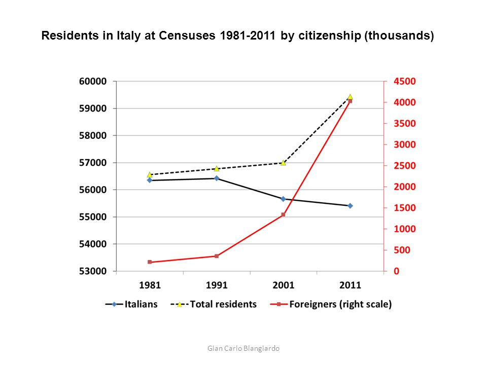 Residents in Italy at Censuses 1981-2011 by citizenship (thousands) Gian Carlo Blangiardo