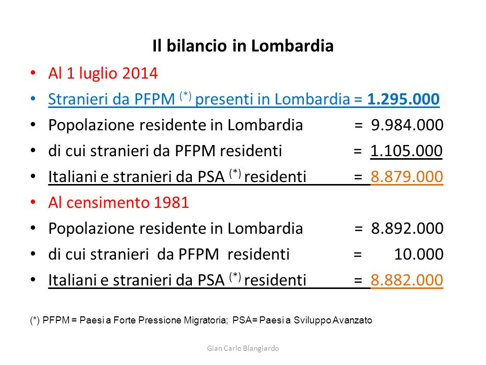Il bilancio in Lombardia Al 1 luglio 2014 Stranieri da PFPM (*) presenti in Lombardia = 1.295.000 Popolazione residente in Lombardia = 9.984.000 di cui stranieri da PFPM residenti = 1.105.000 Italiani e stranieri da PSA (*) residenti = 8.879.000 Al censimento 1981 Popolazione residente in Lombardia = 8.892.000 di cui stranieri da PFPM residenti = 10.000 Italiani e stranieri da PSA (*) residenti = 8.882.000 (*) PFPM = Paesi a Forte Pressione Migratoria; PSA= Paesi a Sviluppo Avanzato Gian Carlo Blangiardo