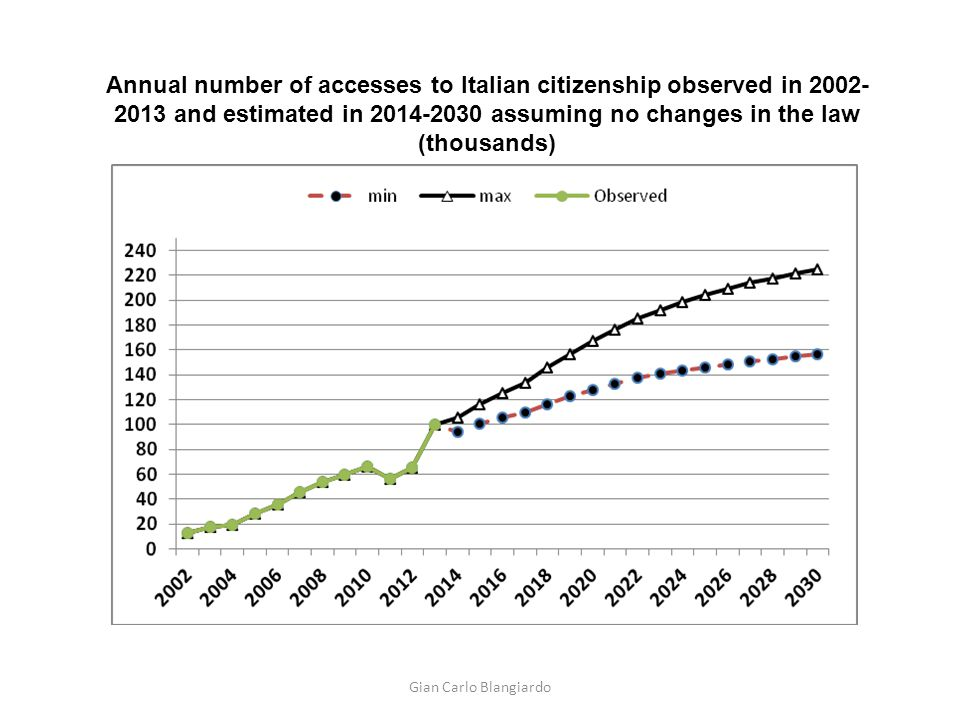 Annual number of accesses to Italian citizenship observed in 2002- 2013 and estimated in 2014-2030 assuming no changes in the law (thousands) Gian Car