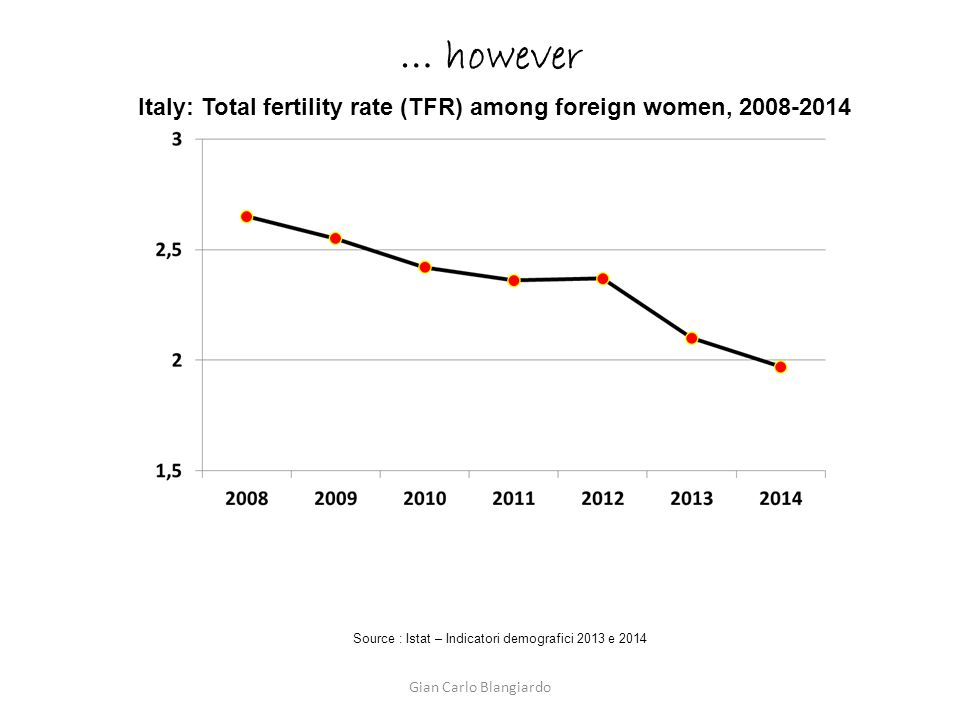 Italy: Total fertility rate (TFR) among foreign women, 2008-2014 Source : Istat – Indicatori demografici 2013 e 2014 … however Gian Carlo Blangiardo