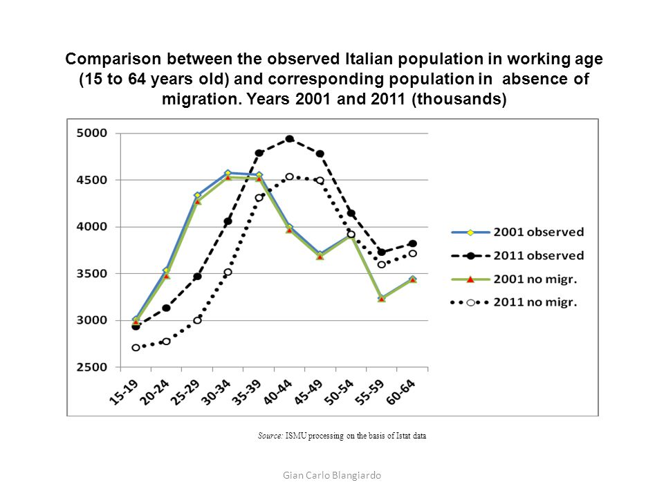 Comparison between the observed Italian population in working age (15 to 64 years old) and corresponding population in absence of migration. Years 200